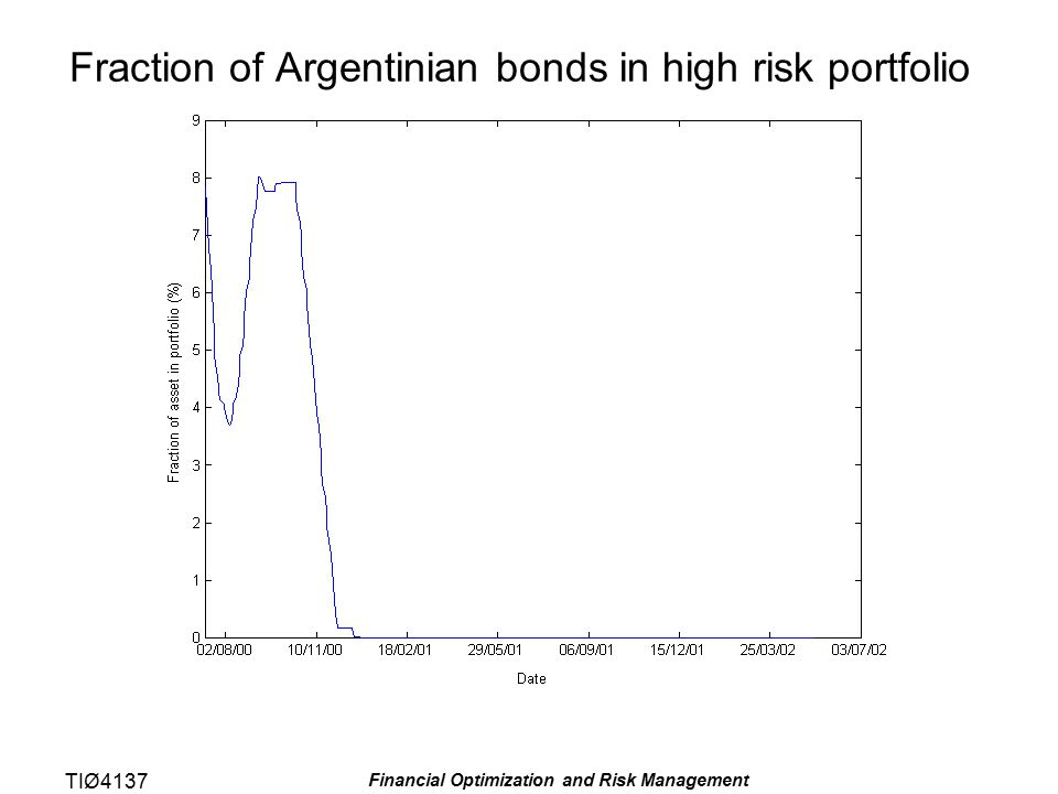 TIØ4137 Financial Optimization and Risk Management Fraction of Argentinian bonds in high risk portfolio