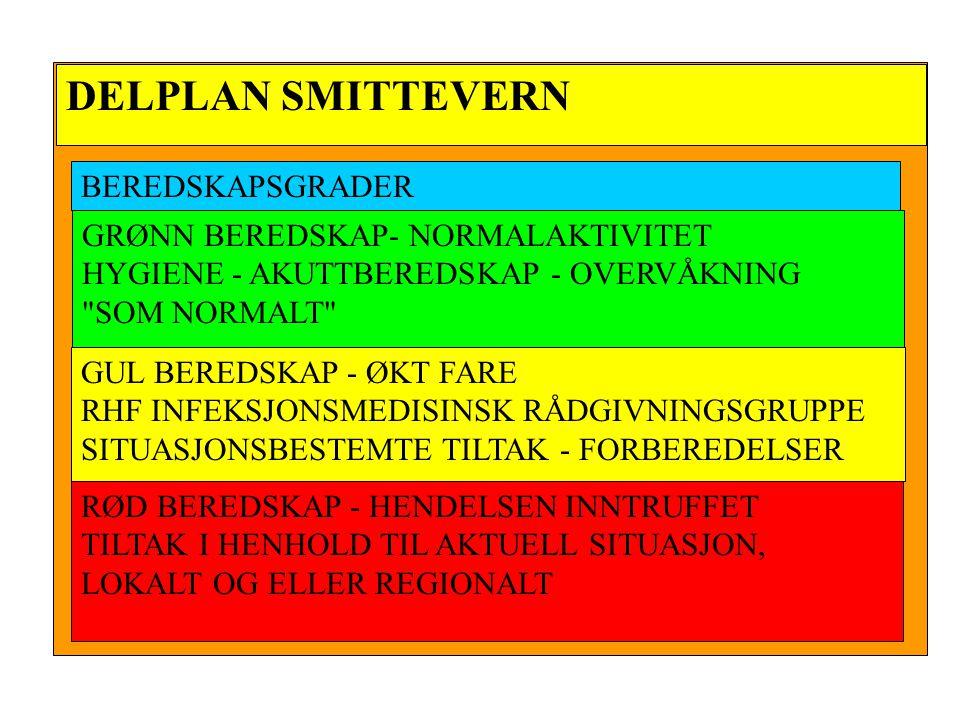 BEREDSKAPSGRADER GRØNN BEREDSKAP- NORMALAKTIVITET HYGIENE - AKUTTBEREDSKAP - OVERVÅKNING SOM NORMALT GUL BEREDSKAP - ØKT FARE RHF INFEKSJONSMEDISINSK RÅDGIVNINGSGRUPPE SITUASJONSBESTEMTE TILTAK - FORBEREDELSER RØD BEREDSKAP - HENDELSEN INNTRUFFET TILTAK I HENHOLD TIL AKTUELL SITUASJON, LOKALT OG ELLER REGIONALT
