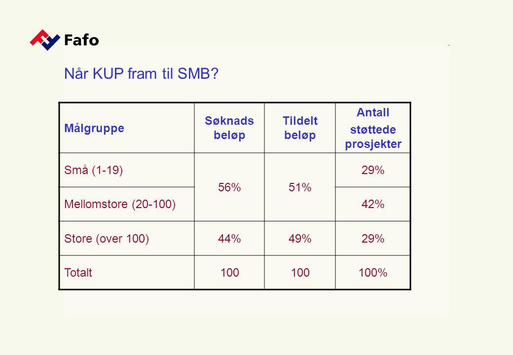 Når KUP fram til SMB? Målgruppe Søknads beløp Tildelt beløp Antall støttede prosjekter Små (1-19) 56%51% 29% Mellomstore (20-100)42% Store (over 100)4