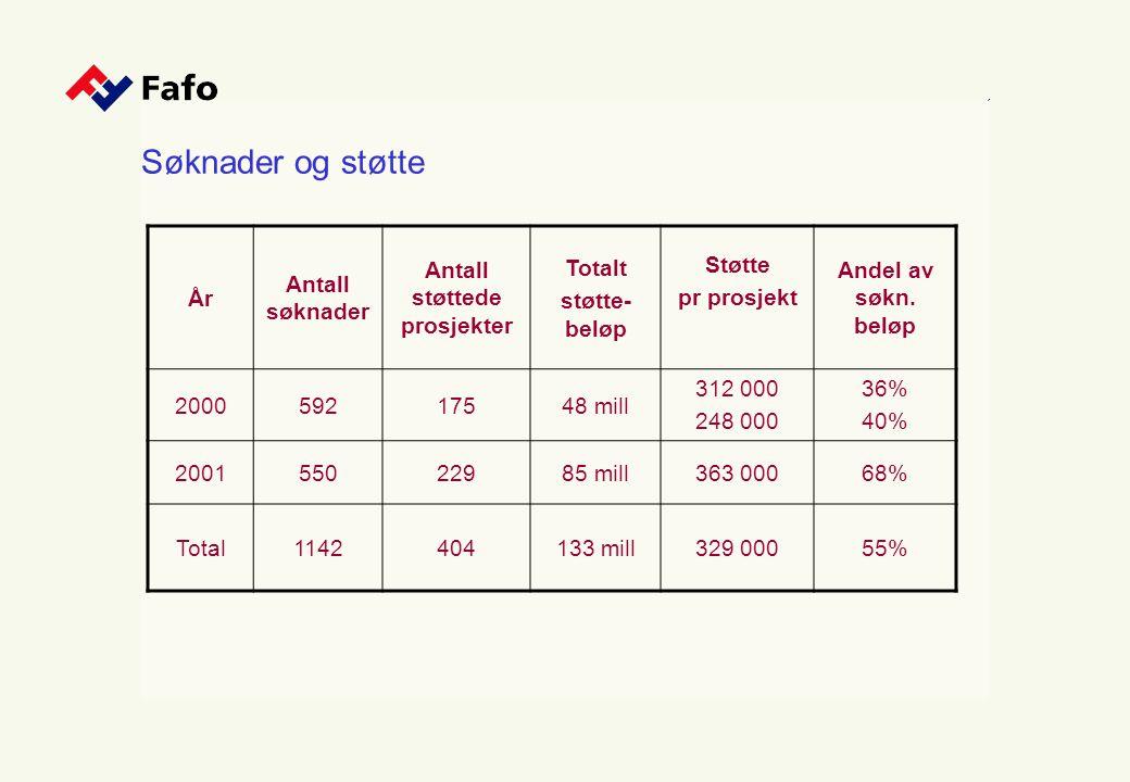 Søknader og støtte År Antall søknader Antall støttede prosjekter Totalt støtte- beløp Støtte pr prosjekt Andel av søkn. beløp 200059217548 mill 312 00