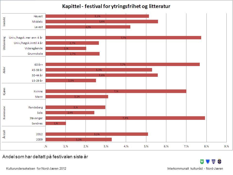 Kulturundersøkelsen for Nord-Jæren 2012Interkommunalt kulturråd - Nord-Jæren Andel som har deltatt på festivalen siste år
