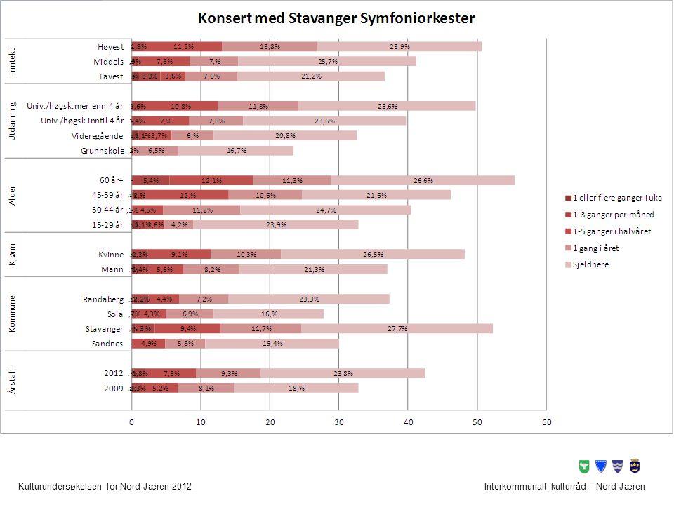 Folkehallene Interkommunalt kulturråd - Nord-Jæren