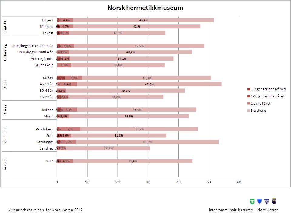 Friluftsområder Interkommunalt kulturråd - Nord-Jæren