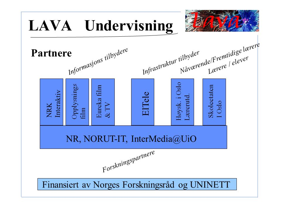 LAVA Undervisning Partnere NR, NORUT-IT, InterMedia@UiO NRK Interaktiv Opplysnings film Eureka film & TV ElTele Skoleetaten I Oslo Informasjons tilbyd