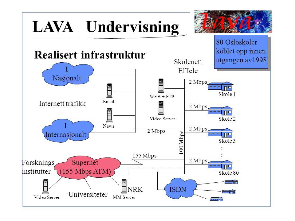 LAVA Undervisning Realisert infrastruktur ISDN I Nasjonalt I Internasjonalt Supernet (155 Mbps ATM) Universiteter Forsknings institutter Skole 1 Skole