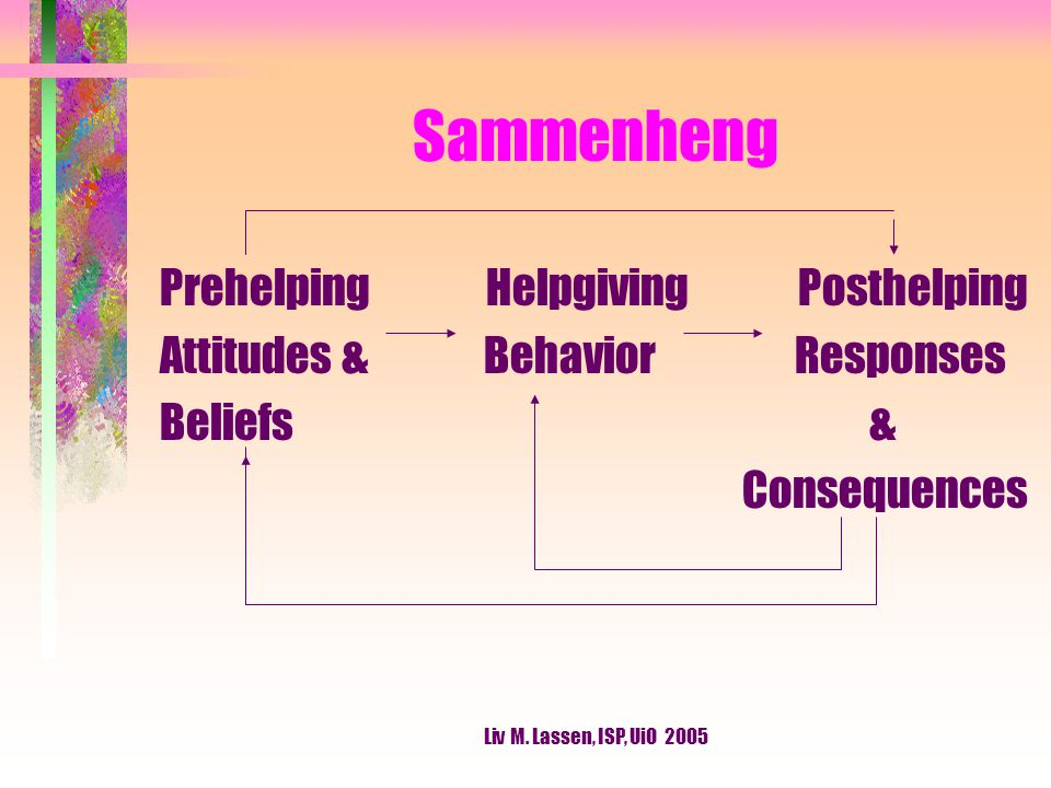 Liv M. Lassen, ISP, UiO 2005 Sammenheng Prehelping Helpgiving Posthelping Attitudes & Behavior Responses Beliefs & Consequences