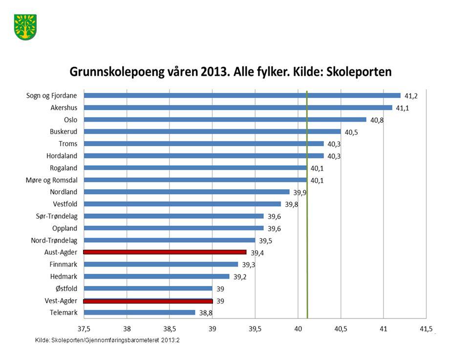 Kilde: Skoleporten/Gjennomføringsbarometeret 2013:2