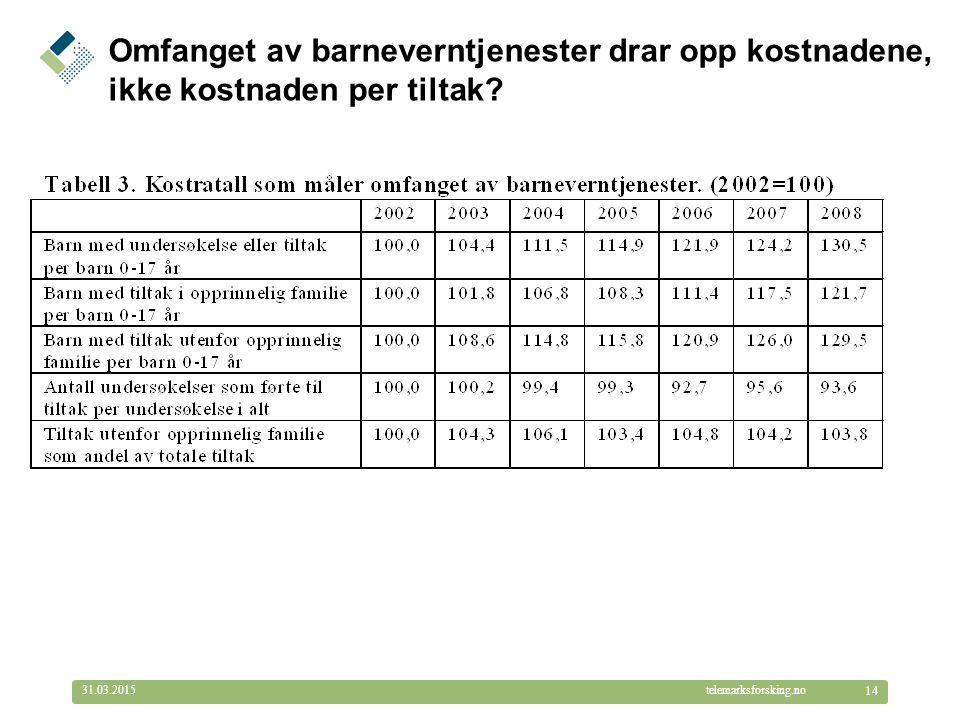 © Telemarksforsking telemarksforsking.no31.03.2015 14 Omfanget av barneverntjenester drar opp kostnadene, ikke kostnaden per tiltak?
