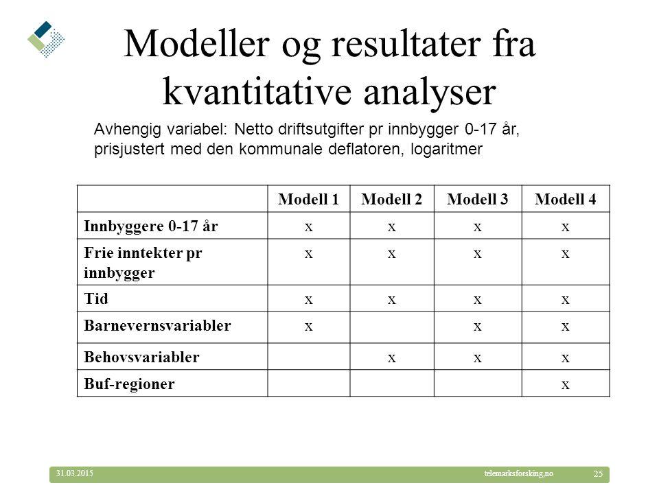 © Telemarksforsking telemarksforsking,no31.03.2015 25 Modeller og resultater fra kvantitative analyser Modell 1Modell 2Modell 3Modell 4 Innbyggere 0-17 årxxxx Frie inntekter pr innbygger xxxx Tidxxxx Barnevernsvariablerxxx Behovsvariablerxxx Buf-regionerx Avhengig variabel: Netto driftsutgifter pr innbygger 0-17 år, prisjustert med den kommunale deflatoren, logaritmer