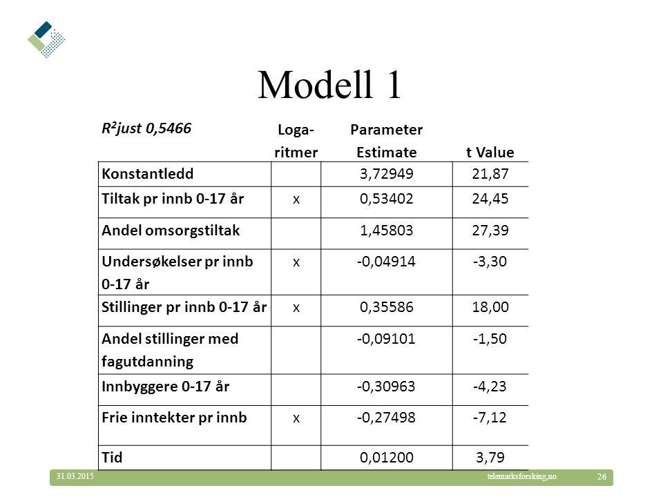 © Telemarksforsking telemarksforsking,no31.03.2015 26 Modell 1 R 2 just 0,5466 Loga- ritmer Parameter Estimatet Value Konstantledd3,7294921,87 Tiltak pr innb 0-17 årx0,5340224,45 Andel omsorgstiltak1,4580327,39 Undersøkelser pr innb 0-17 år x-0,04914-3,30 Stillinger pr innb 0-17 årx0,3558618,00 Andel stillinger med fagutdanning -0,09101-1,50 Innbyggere 0-17 år-0,30963-4,23 Frie inntekter pr innbx-0,27498-7,12 Tid0,012003,79