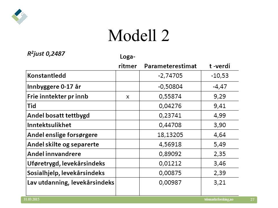 © Telemarksforsking telemarksforsking,no31.03.2015 27 Modell 2 R 2 just 0,2487 Loga- ritmerParameterestimatt -verdi Konstantledd-2,74705-10,53 Innbygg