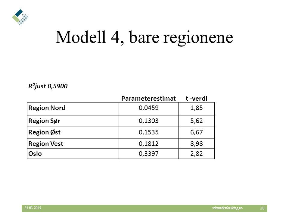 © Telemarksforsking telemarksforsking,no31.03.2015 30 Modell 4, bare regionene R 2 just 0,5900 Parameterestimatt -verdi Region Nord0,04591,85 Region S