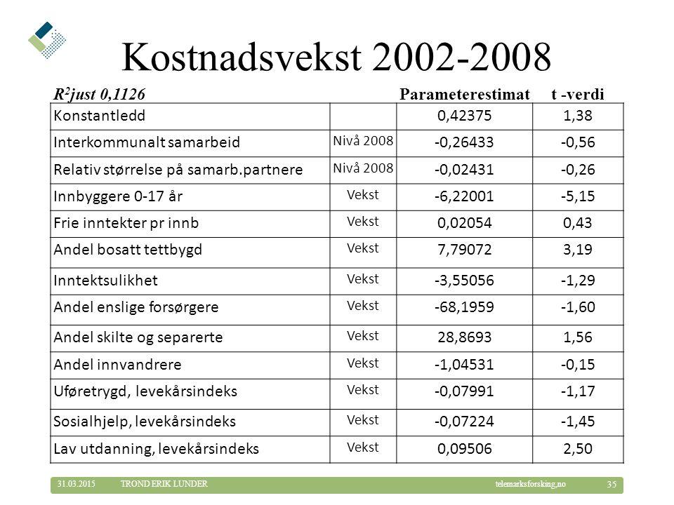 © Telemarksforsking telemarksforsking,no31.03.2015 35 TROND ERIK LUNDER Kostnadsvekst 2002-2008 R 2 just 0,1126 Parameterestimatt -verdi Konstantledd0,423751,38 Interkommunalt samarbeid Nivå 2008 -0,26433-0,56 Relativ størrelse på samarb.partnere Nivå 2008 -0,02431-0,26 Innbyggere 0-17 år Vekst -6,22001-5,15 Frie inntekter pr innb Vekst 0,020540,43 Andel bosatt tettbygd Vekst 7,790723,19 Inntektsulikhet Vekst -3,55056-1,29 Andel enslige forsørgere Vekst -68,1959-1,60 Andel skilte og separerte Vekst 28,86931,56 Andel innvandrere Vekst -1,04531-0,15 Uføretrygd, levekårsindeks Vekst -0,07991-1,17 Sosialhjelp, levekårsindeks Vekst -0,07224-1,45 Lav utdanning, levekårsindeks Vekst 0,095062,50
