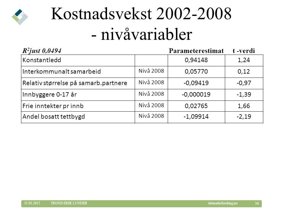 © Telemarksforsking telemarksforsking,no31.03.2015 36 TROND ERIK LUNDER Kostnadsvekst 2002-2008 - nivåvariabler R 2 just 0,0494 Parameterestimatt -verdi Konstantledd0,941481,24 Interkommunalt samarbeid Nivå 2008 0,057700,12 Relativ størrelse på samarb.partnere Nivå 2008 -0,09419-0,97 Innbyggere 0-17 år Nivå 2008 -0,000019-1,39 Frie inntekter pr innb Nivå 2008 0,027651,66 Andel bosatt tettbygd Nivå 2008 -1,09914-2,19