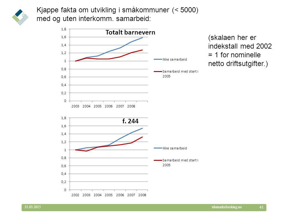© Telemarksforsking telemarksforsking.no31.03.2015 41 Kjappe fakta om utvikling i småkommuner (< 5000) med og uten interkomm. samarbeid: (skalaen her