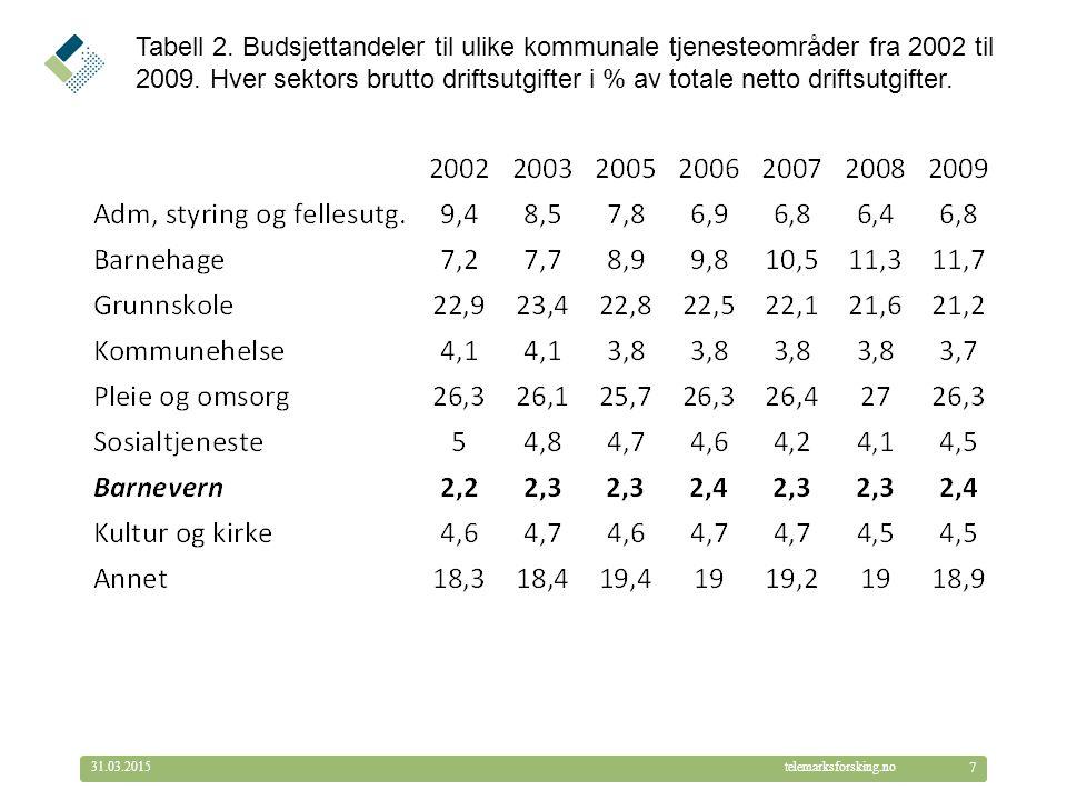 © Telemarksforsking telemarksforsking.no31.03.2015 7 Tabell 2. Budsjettandeler til ulike kommunale tjenesteområder fra 2002 til 2009. Hver sektors bru
