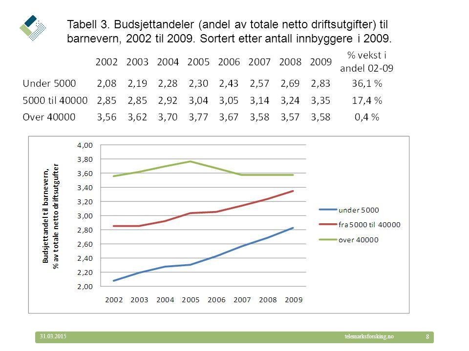© Telemarksforsking telemarksforsking.no31.03.2015 8 Tabell 3. Budsjettandeler (andel av totale netto driftsutgifter) til barnevern, 2002 til 2009. So