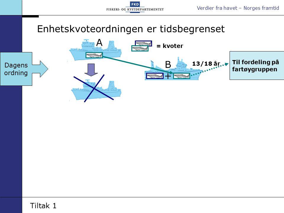 Verdier fra havet – Norges framtid 13/18 år = kvoter A B Enhetskvoteordningen er tidsbegrenset Til fordeling på fartøygruppen + Dagens ordning Tiltak 1