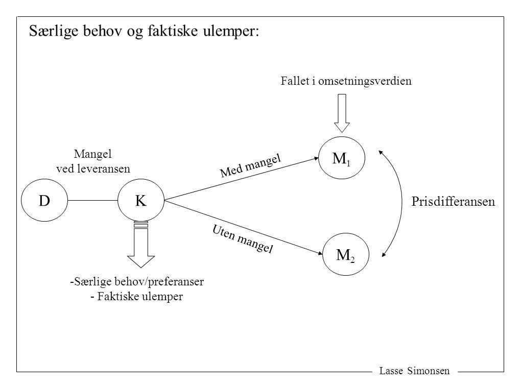 Lasse Simonsen Særlige behov og faktiske ulemper: K M1M1 M2M2 Prisdifferansen D Mangel ved leveransen -Særlige behov/preferanser - Faktiske ulemper Fallet i omsetningsverdien Uten mangel Med mangel