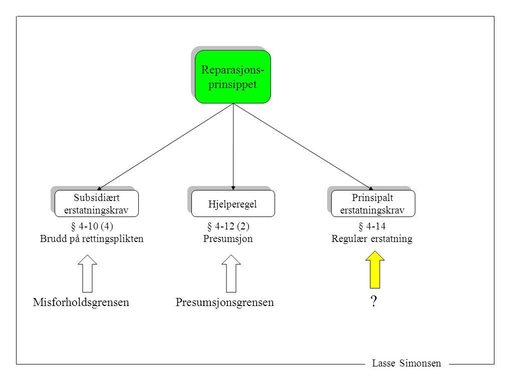 Lasse Simonsen Reparasjons- prinsippet Reparasjons- prinsippet Subsidiært erstatningskrav Subsidiært erstatningskrav Prinsipalt erstatningskrav Prinsi