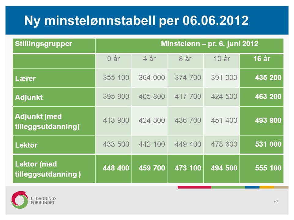 Ny minstelønnstabell per 06.06.2012 Stillingsgrupper Minstelønn – pr.