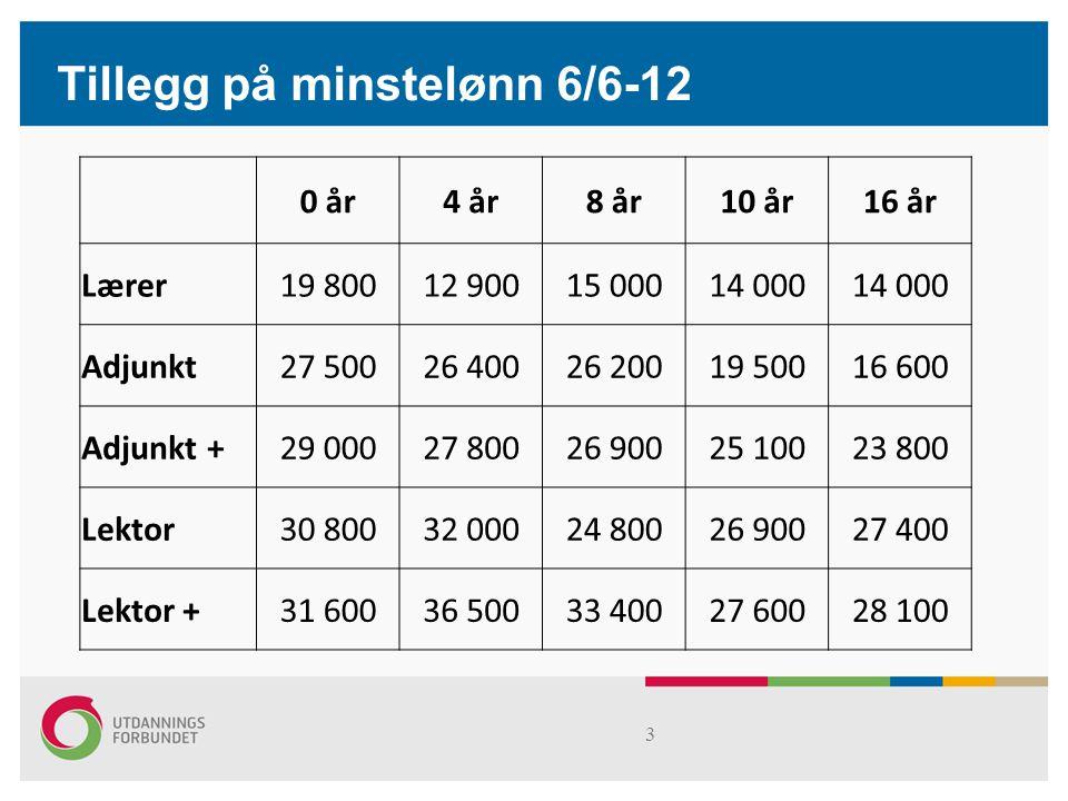 s4 0 år4 år8 år10 år16 år Lærer5,9 %3,6 %4,2 %3,7 %3,3 % Adjunkt7,5 %6,9 %6,7 %4,8 %3,7 % Adjunkt +7,5 %7,0 %6,6 %5,9 %5,1 % Lektor7,6 %7,8 %5,8 %6,0 %5,4 % Lektor +7,6 %8,6 %7,6 %5,9 %5,3 % Tillegg i % på minstelønn 6/6-12