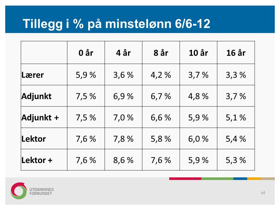 s5 Tillegg i % på minstelønn 6/6-12