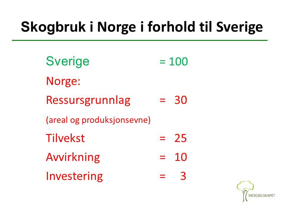 Skogbruk i Norge i forhold til Sverige Sverige = 100 Norge: Ressursgrunnlag = 30 (areal og produksjonsevne) Tilvekst = 25 Avvirkning= 10 Investering = 3