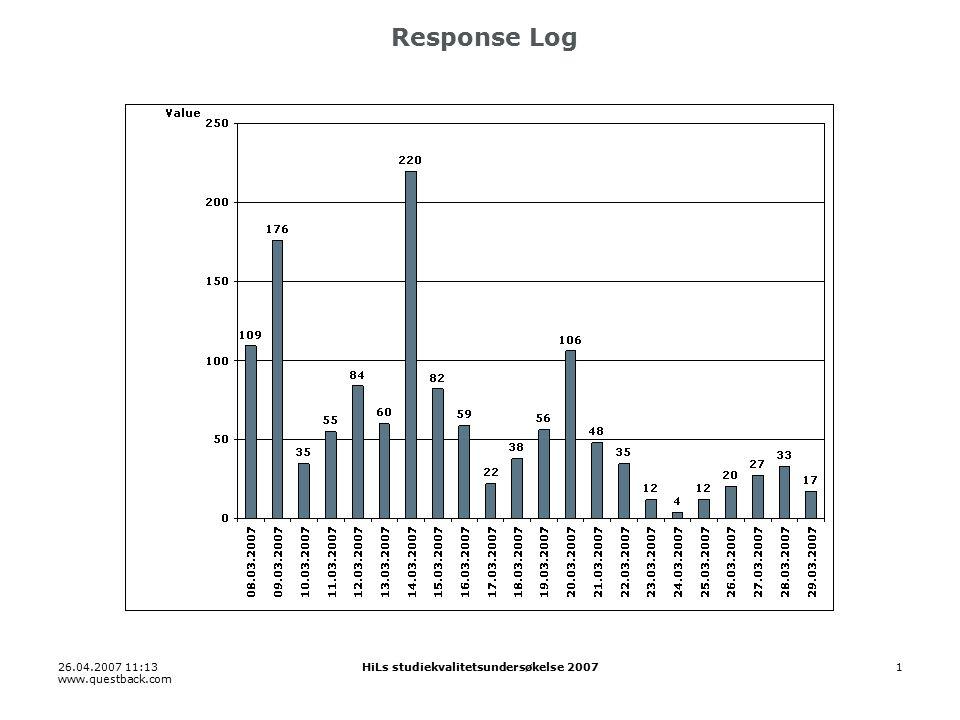 26.04.2007 11:13 www.questback.com HiLs studiekvalitetsundersøkelse 20071 Response Log