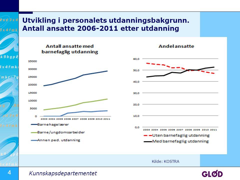 4 Kunnskapsdepartementet Utvikling i personalets utdanningsbakgrunn. Antall ansatte 2006-2011 etter utdanning Kilde: KOSTRA