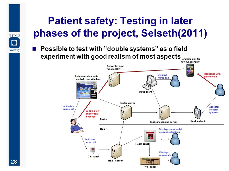 "28 Patient safety: Testing in later phases of the project, Selseth(2011) Possible to test with ""double systems"" as a field experiment with good realis"