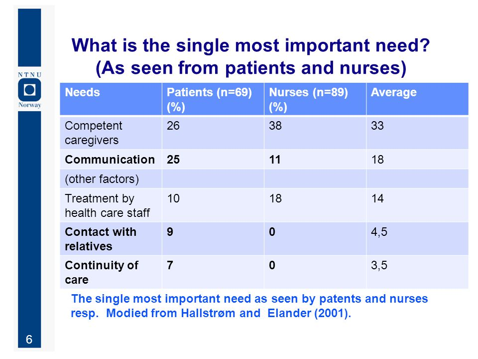 17 Findings (differences between ward units) In the use of today's wireless nurse call system A1 hardly use the wireless part of existing nurse call sys.
