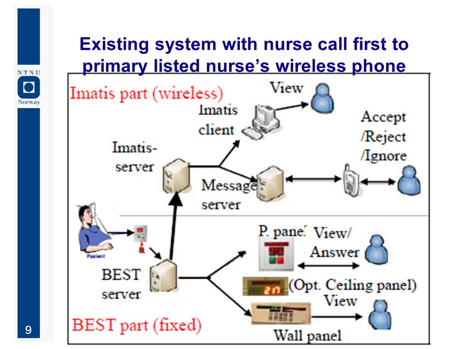 10 Nurse call today (pasientsignal) …with new functionality (nurse message / pasientmelding)