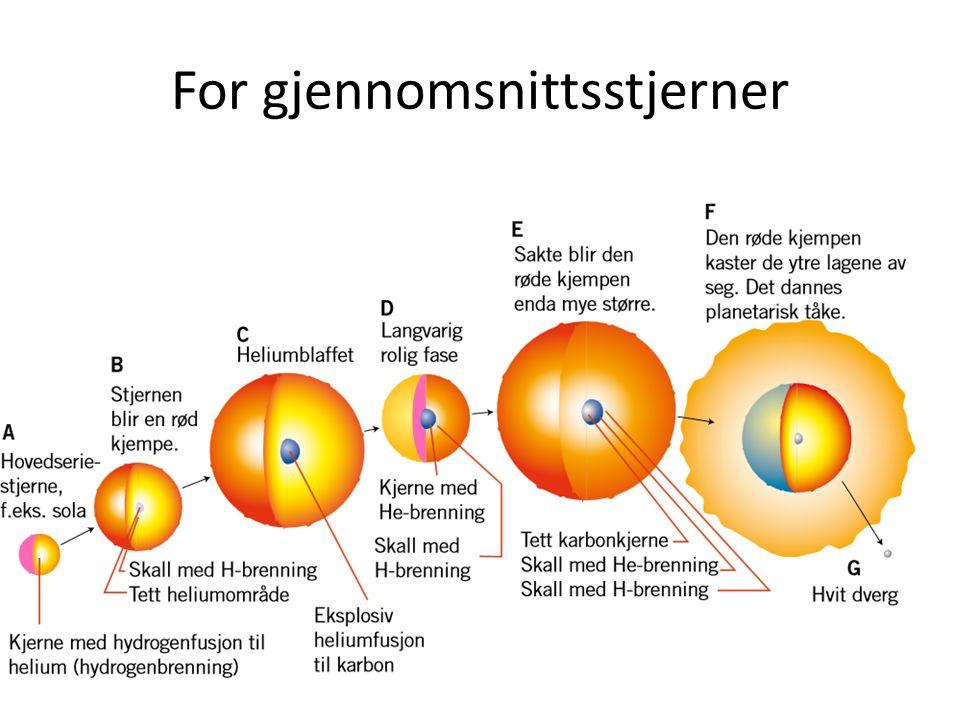 Sluttstadier Stjerne < 8 solmasser  Hvit dverg – Chandrasekhargrensen: 1,4 solmasser (Supernova) Nøytronstjerne/pulsar Svart hull