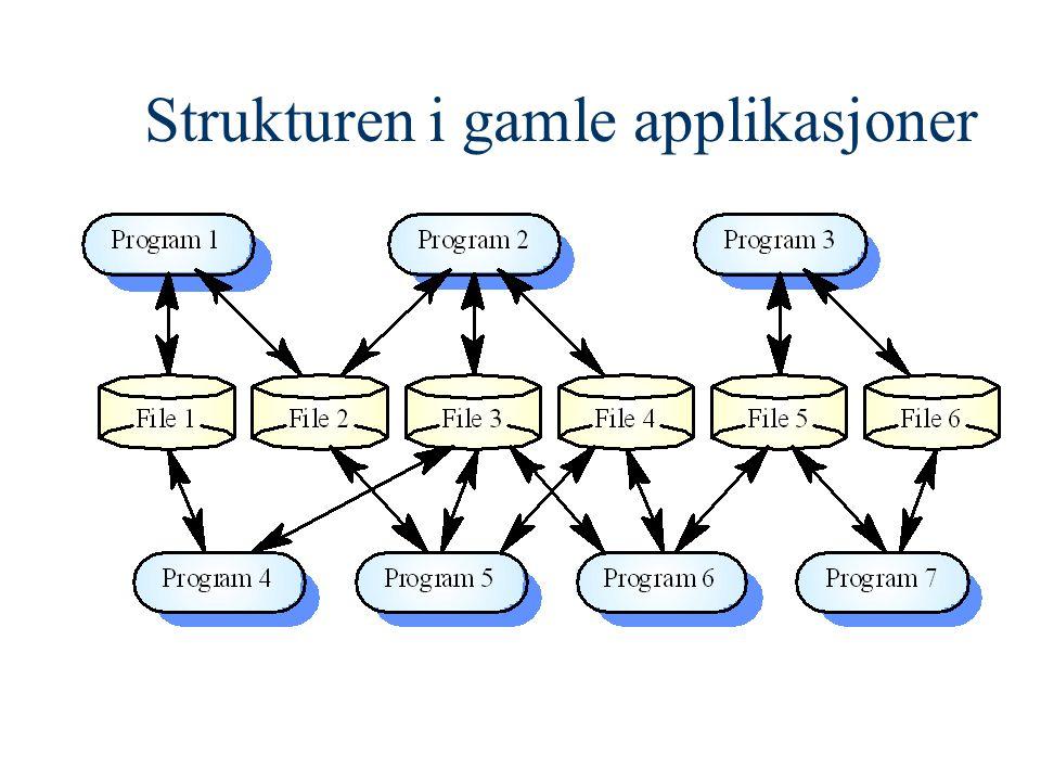 Strukturen i gamle applikasjoner