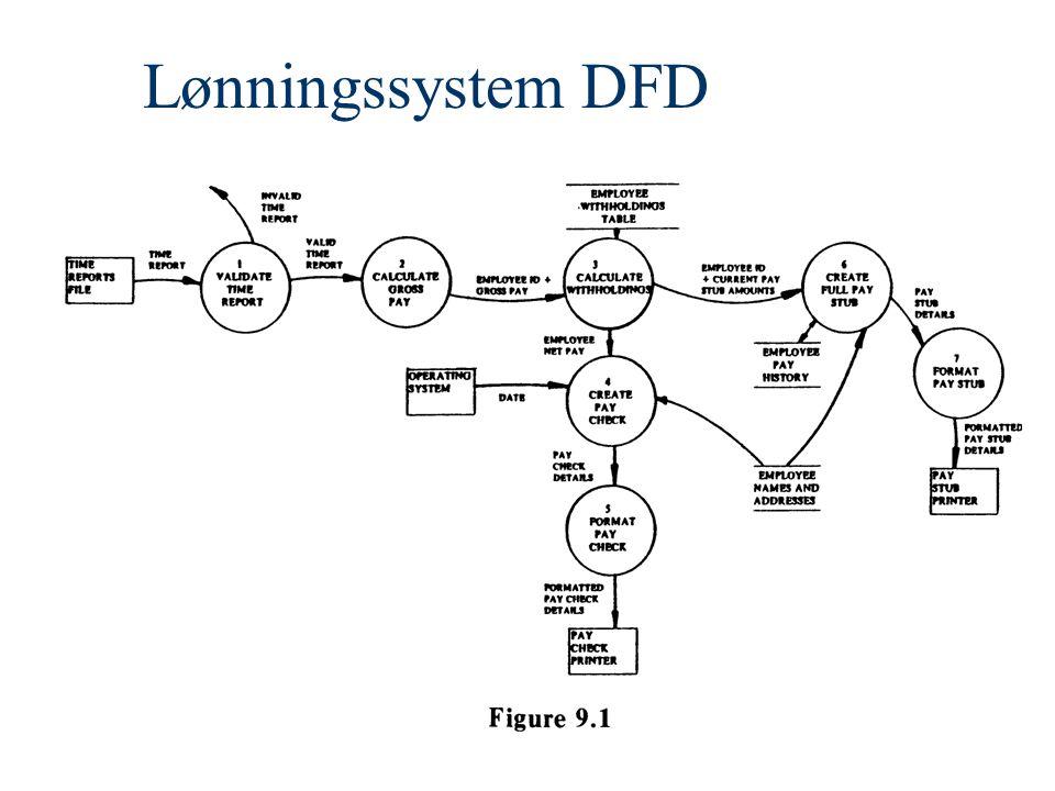 Lønningssystem DFD