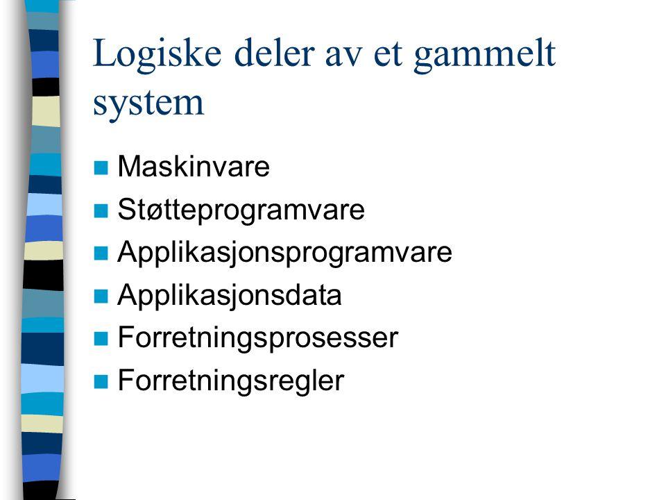 Logiske deler av et gammelt system Maskinvare Støtteprogramvare Applikasjonsprogramvare Applikasjonsdata Forretningsprosesser Forretningsregler