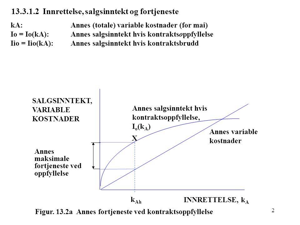 3 13.3.1.2 Innrettelse, salgsinntekt og fortjeneste (forts.) Annes forventede salgsinntekt, FS: FS = pIo + (1-p)Iio= pIo + Iio – pIio = p(Io -Iio) + Iio = p(kB)[ Io(kA) - Iio(kA) ] + Iio(kA) Annes forventede fortjeneste, FF: FF =FS – kA = p(Io - Iio) + Iio - kA