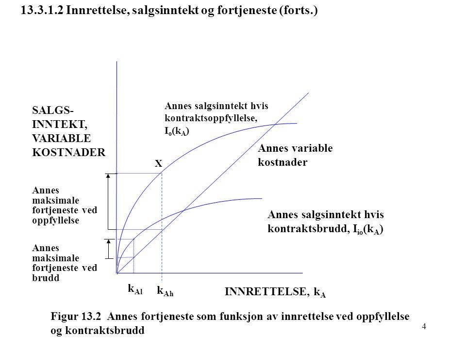 5 13.3.2 Samfunnsøkonomisk optimal løsning (intuitivt) Målsetning for samfunnet : Maksimaliser Annes Forventede Fortjeneste minus Bjørns oppfyllelseskostnader: Maksimaliser FS – k A – k B Maksimaliser FF – k B Analysestrategi : (a) Forklare (uten formalisering) at det finnes to spesielle verdier av k A og k B, k A *og k B *, som gjør FS – k A – k B størst mulig.