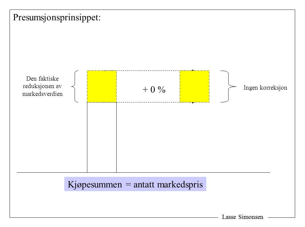 Lasse Simonsen Ingen korreksjon + 0 % Presumsjonsprinsippet: Den faktiske reduksjonen av markedsverdien Kjøpesummen = antatt markedspris