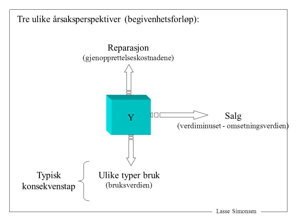 Lasse Simonsen Y Salg (verdiminuset - omsetningsverdien) Ulike typer bruk (bruksverdien) Reparasjon (gjenopprettelseskostnadene) Tre ulike årsaksperspektiver (begivenhetsforløp): Typisk konsekvenstap