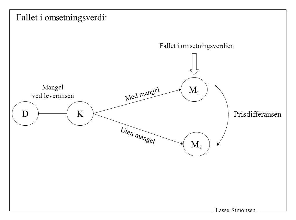 Lasse Simonsen Fallet i omsetningsverdi: K M1M1 M2M2 Prisdifferansen D Mangel ved leveransen Fallet i omsetningsverdien Uten mangel Med mangel