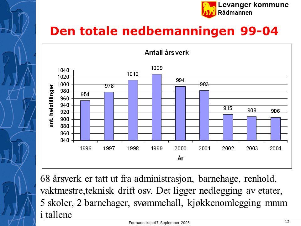 Levanger kommune Rådmannen Formannskapet 7. September 2005 12 Den totale nedbemanningen 99-04 68 årsverk er tatt ut fra administrasjon, barnehage, ren