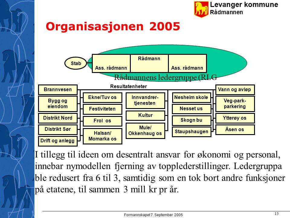 Levanger kommune Rådmannen Formannskapet 7. September 2005 15 ) Stab Rådmann Ass.