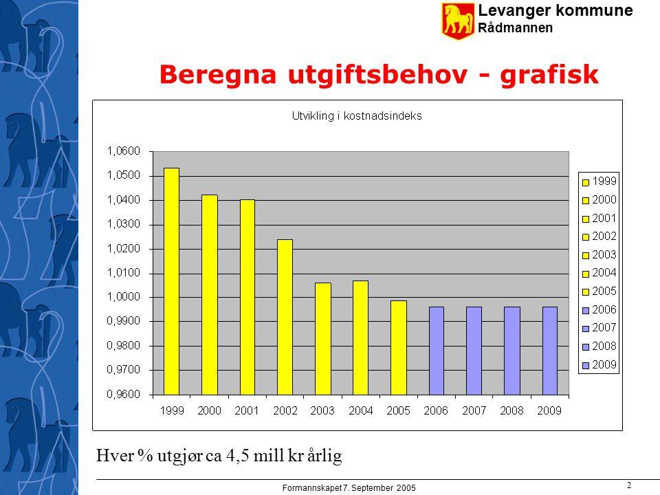 Levanger kommune Rådmannen Formannskapet 7. September 2005 2 Beregna utgiftsbehov - grafisk Hver % utgjør ca 4,5 mill kr årlig