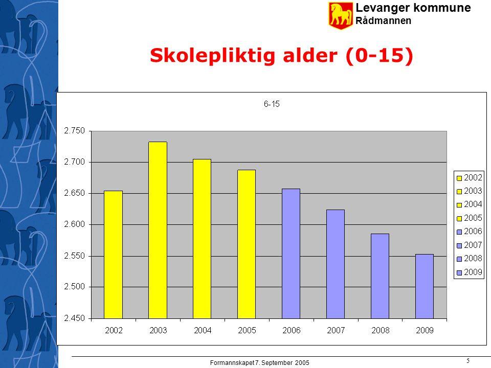 Levanger kommune Rådmannen Formannskapet 7. September 2005 5 Skolepliktig alder (0-15)