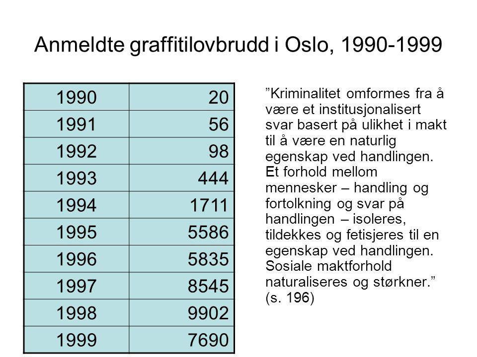 Anmeldte graffitilovbrudd i Oslo, 1990-1999 199020 199156 199298 1993444 19941711 19955586 19965835 19978545 19989902 19997690 Kriminalitet omformes fra å være et institusjonalisert svar basert på ulikhet i makt til å være en naturlig egenskap ved handlingen.