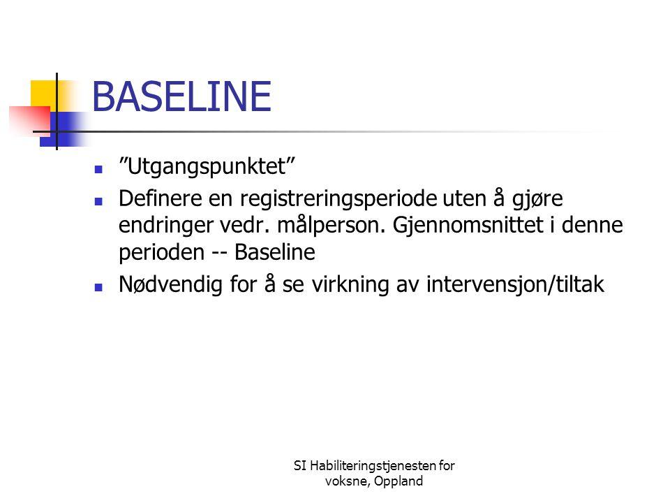 """SI Habiliteringstjenesten for voksne, Oppland BASELINE """"Utgangspunktet"""" Definere en registreringsperiode uten å gjøre endringer vedr. målperson. Gjenn"""