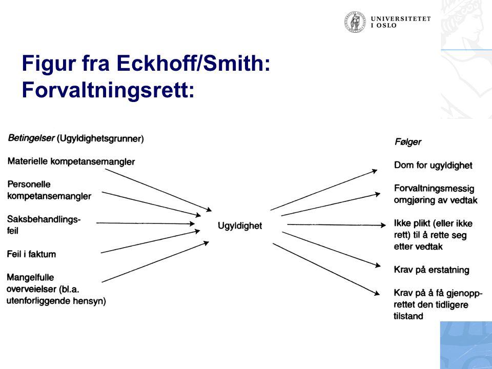 Figur fra Eckhoff/Smith: Forvaltningsrett: