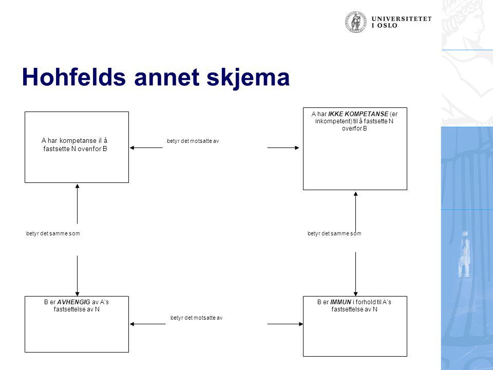 Hohfelds annet skjema B er AVHENGIG av A's fastsettelse av N A har IKKE KOMPETANSE (er inkompetent) til å fastsette N overfor B B er IMMUN i forhold t